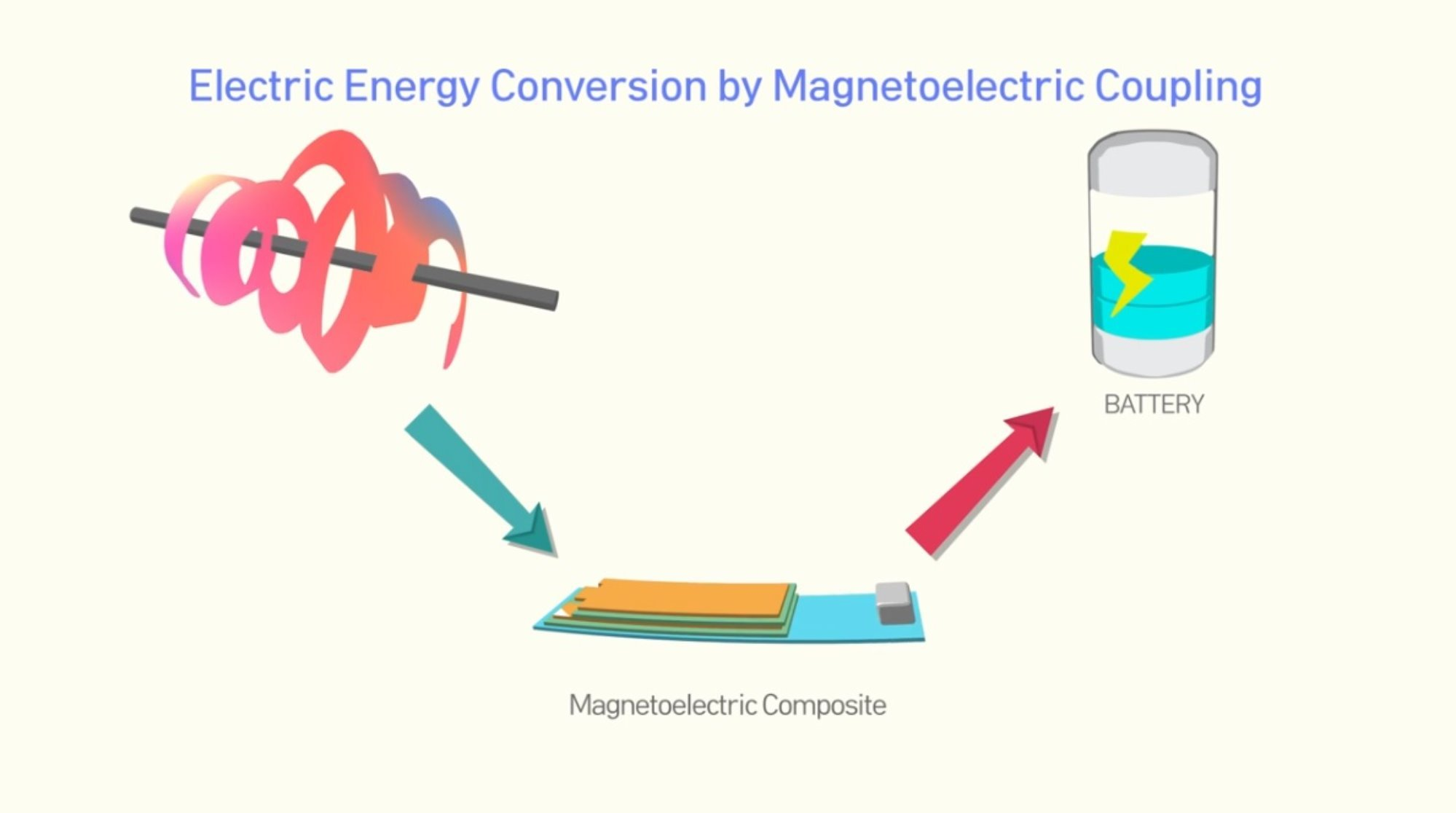 [테크블랙홀] Magnetic Energy Harvester with Magnetoelectric Composite_재료연구소(KIMS)